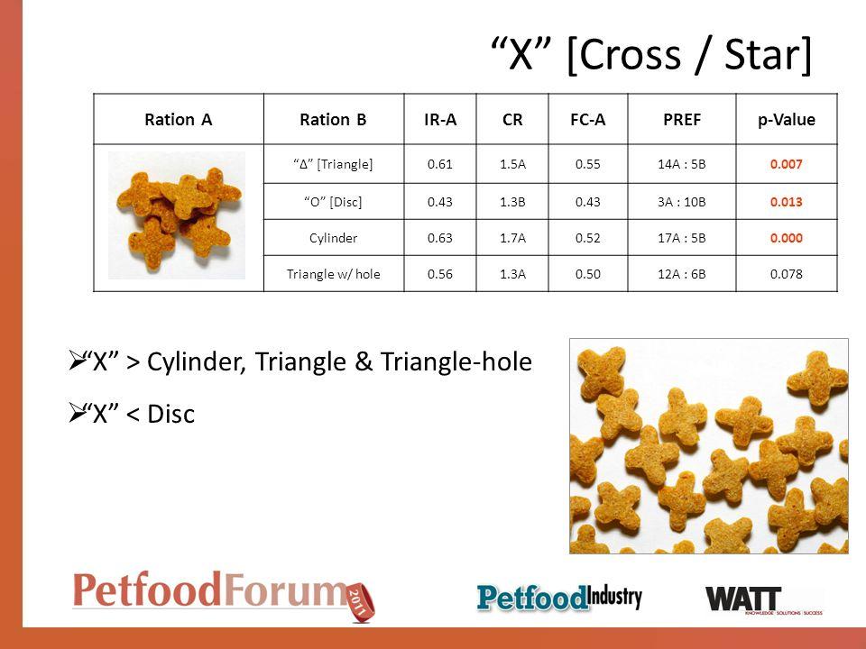 X [Cross / Star] X > Cylinder, Triangle & Triangle-hole